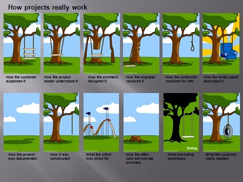 how-projects-really-work